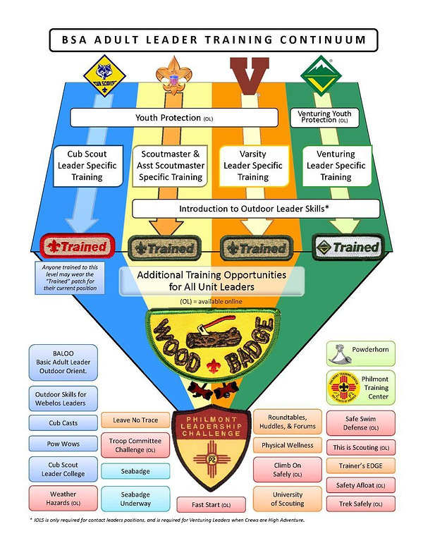 BSA Adult Leader Training Continuum--Jan