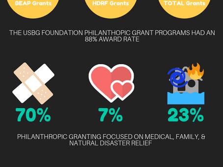 2018 Grants Program Data