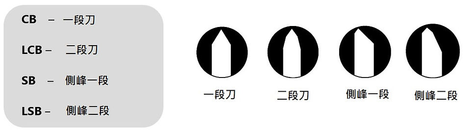bevel type-中.jpg