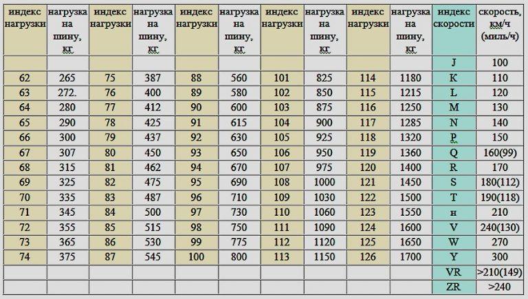 Индекс нагрузки резины.