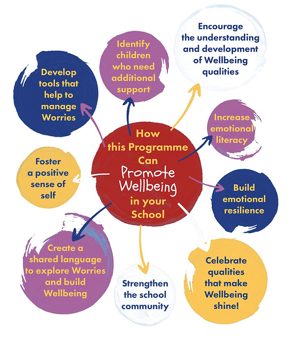 Wellbeing_Primary_Years_Programme_C - Co