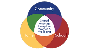 The Worry Wizard supports children and adults to develop a shared language to explore Worries and Wellbeing in school, at home and in the Community.  When all key adults around a child are helped to gain a greater insight in to the child's emotional world, they are better equipped to help them to support it.
