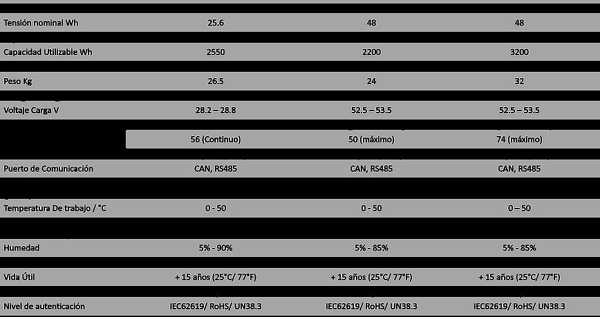 Pylontech Tabla comparativa Improinde Energy SAS
