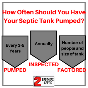 How Ofter Should You Have Your Septic Tank Pumped Infographic By 2 Brothers Septic