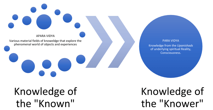 self-knowledge, knowledge of the known and knower