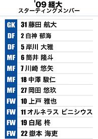 09経大スタメン.png