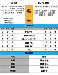 09経大スタッツ.png