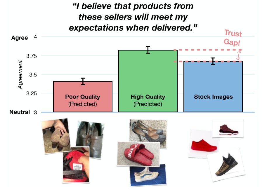 Diagram showing how image quality correlates with user trust.