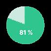 Passive Kandidaten 81%_2_Zeichenfläche 1
