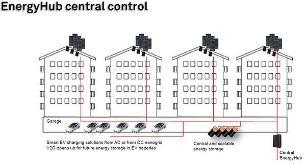 Energisystem via FerroAmp sin EnergyHub