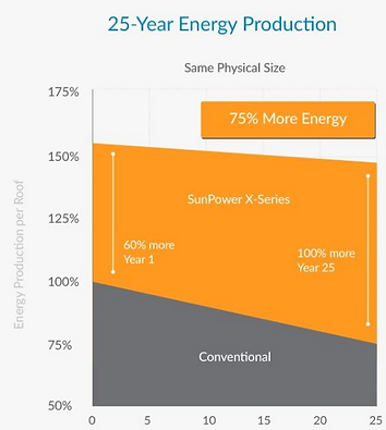 Sunpower | solceller | Integrate Renewables