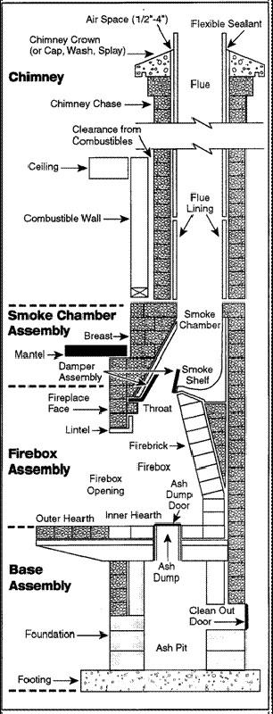 Masonry chimney cut-away