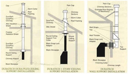 Stove Pipe Diagram