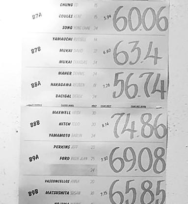 Golf Scores