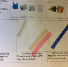 Transparent, Transulcent or Opaqu
