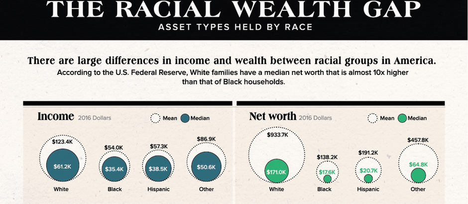 The Racial Wealth Gap in America - A Couple Thoughts from Richard Brown