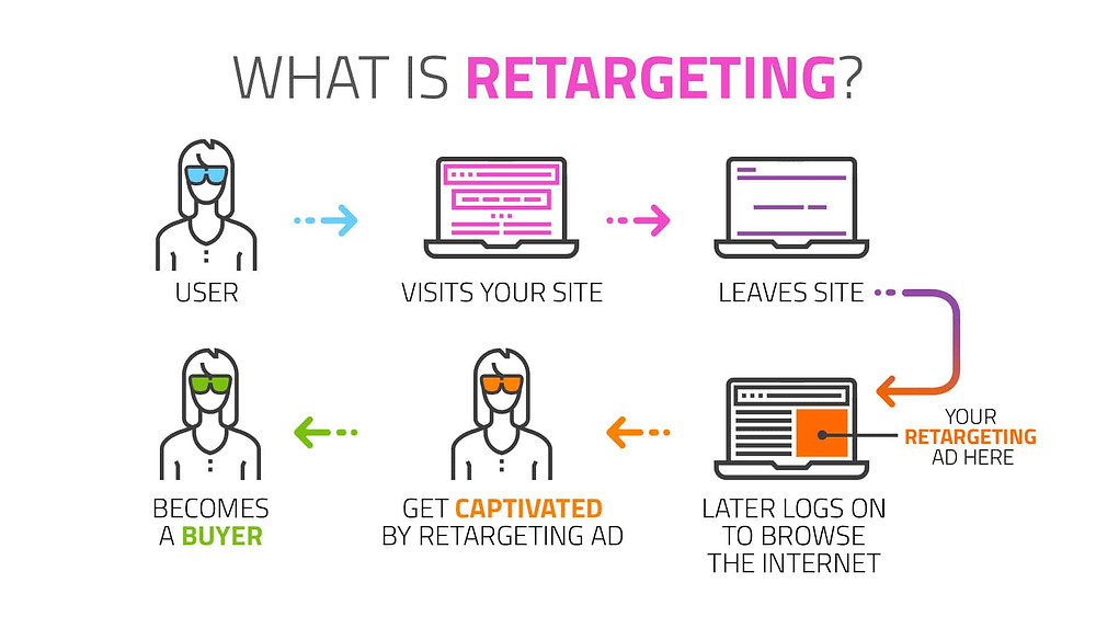How small and medium businesses can use retargeting to increase conversions
