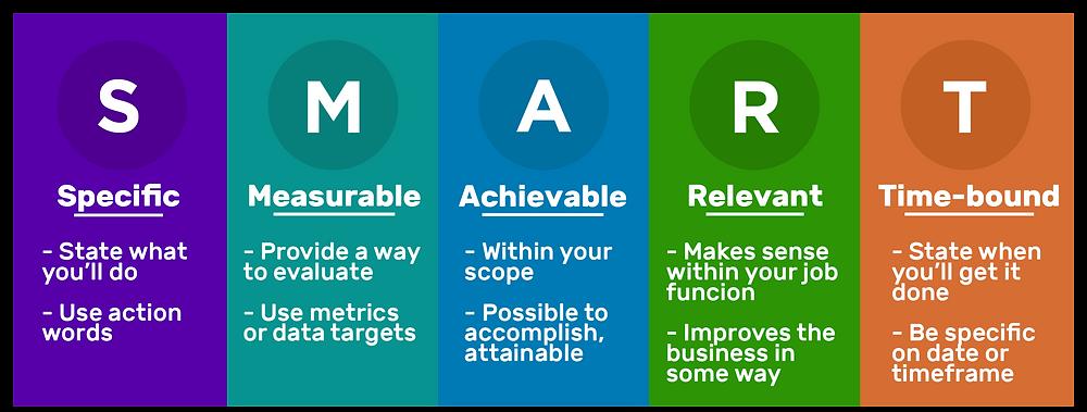How to set SMART marketing goals