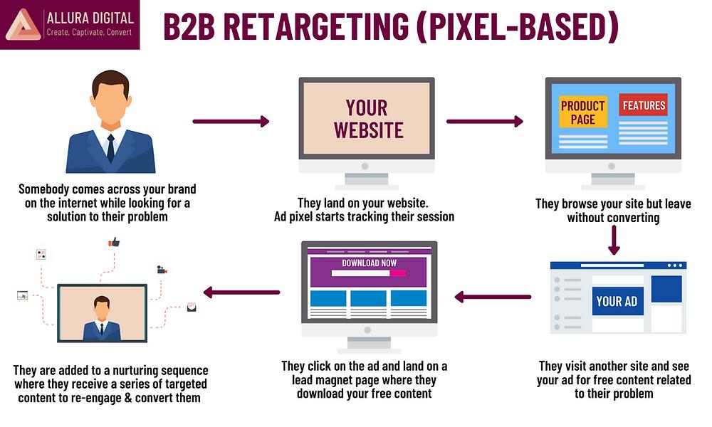 Pixel-based B2B Retargeting
