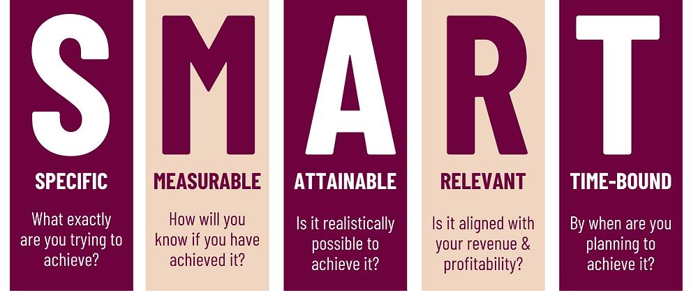 Importance of SMART marketing goals - Allura Digital