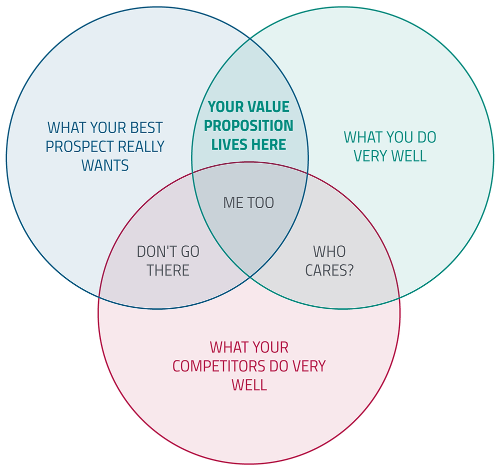 How to define a value proposition