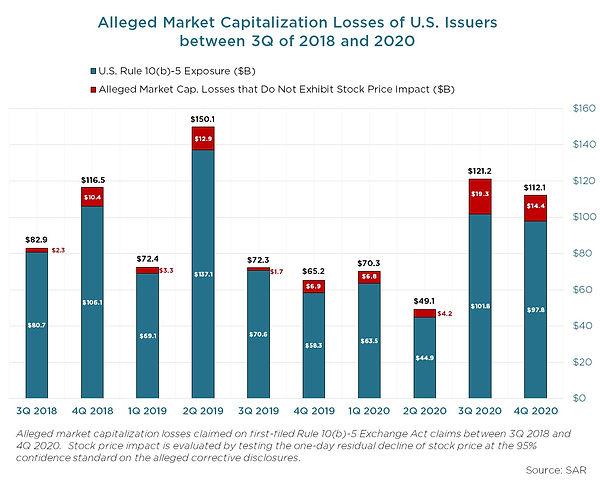 Bar Chart I - Alleged Market Cap Losses