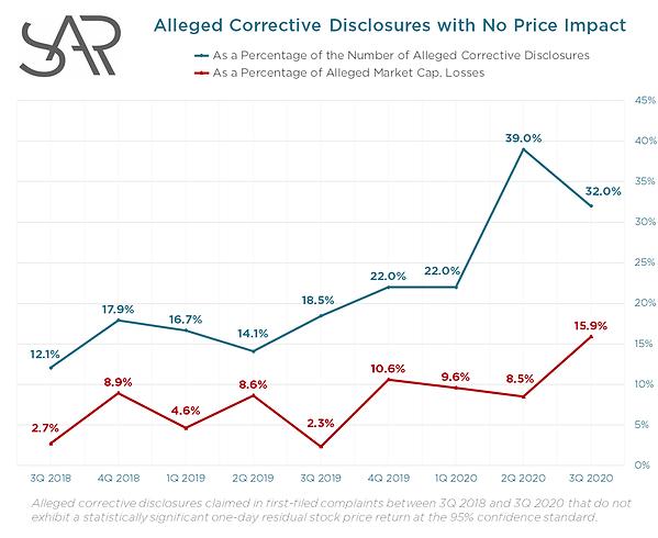 No Price Impact Graph.png
