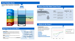 Water Quality Interactive Dashboard