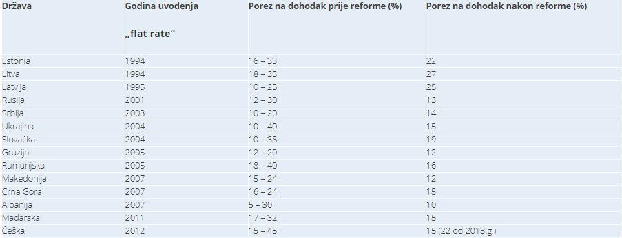 Uvođenje flat rate-a u zemlje s nama sličnim ekonomijama, godina uvođenja, porez na dohodak prije i poslije reforme.