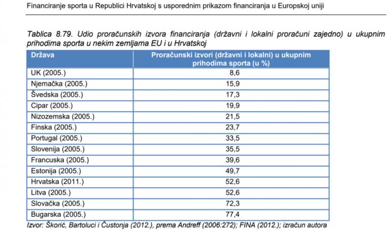 Udio proračunskih izvora financiranja (državni i lokalni proračuni zajedno) u ukupnim prihodima sporta u nekim zemljama EU i Hrvatskoj