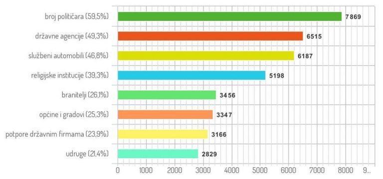 """Graf koji pokazuje odgovore na pitanje """"Gdje se najviše baca novac u javnom sektoru?"""""""