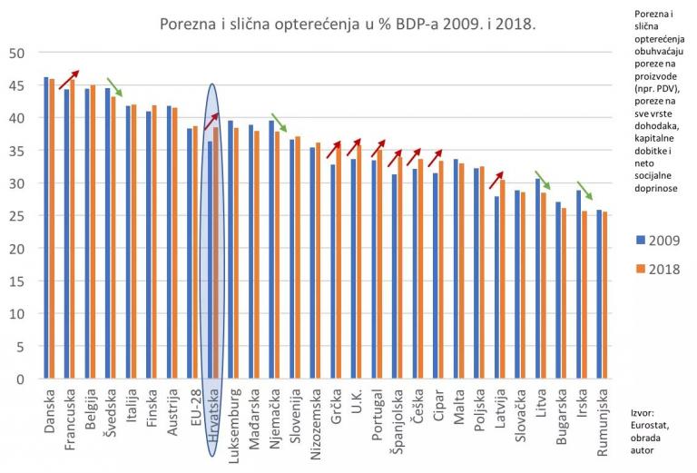 Graf: porezna i slična opterećenja u postotku BDP-a 2009. i 2018. Porezna i slična opterećenja obuhvaćaju poreze na proizvode (npr. PDV), poreze na sve vrste dohodaka, kapitalne dobitke i neto socijalne doprinose.