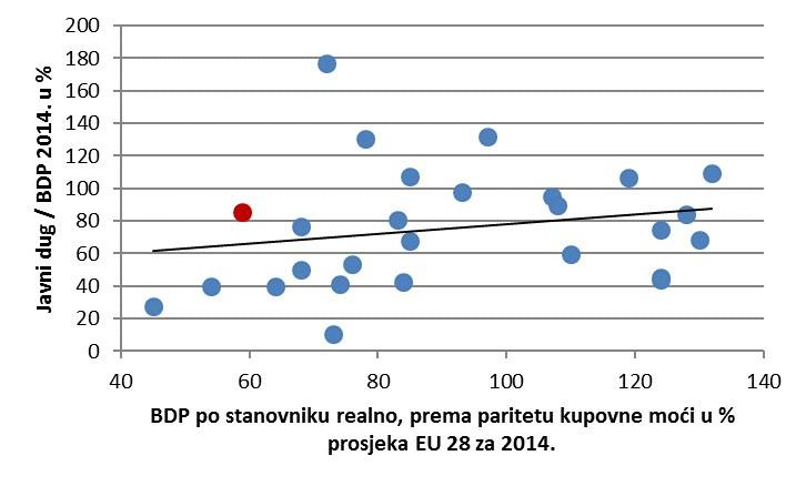 Javni dug / BDP 2014. u %. BDP po stanovniku realno, prema paritetu kupovne moći u % prosjeka EU 28 za 2014.
