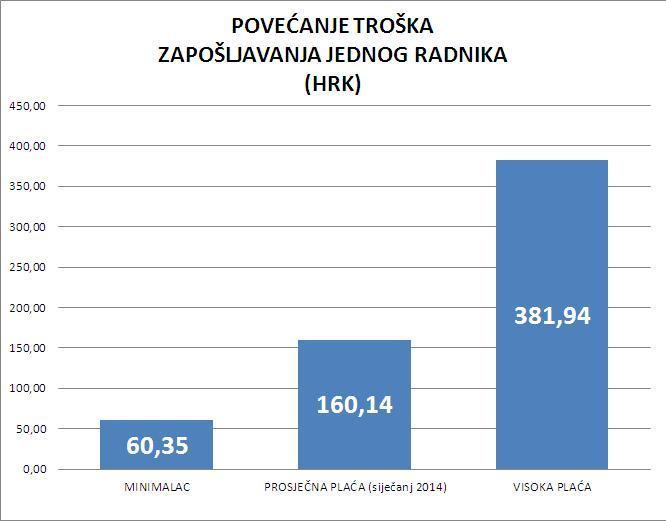 Povećanje troška zapošljavanja jednog radnika (HRK)