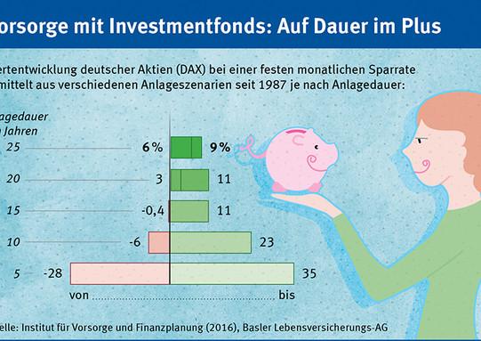Vorsorge Investmentfond. Basler