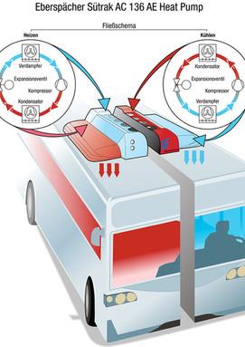 Bus-Klimaanlage. Eberspächer