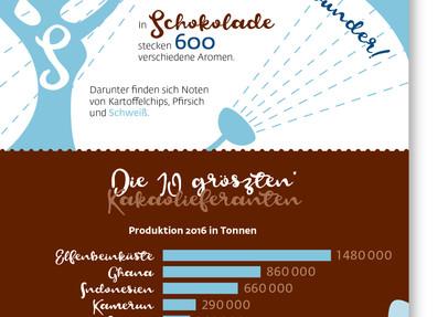 Schokolade-Info als One-Pager
