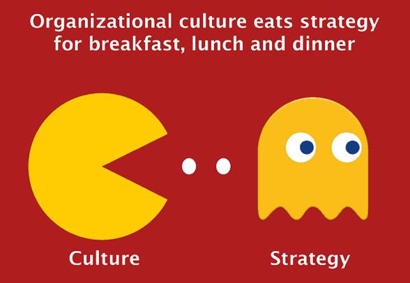 https://www.torbenrick.eu/blog/wp-content/uploads/2014/07/Corporate-culture-vs-strategy.png