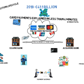 How Card Payments Work (Video)