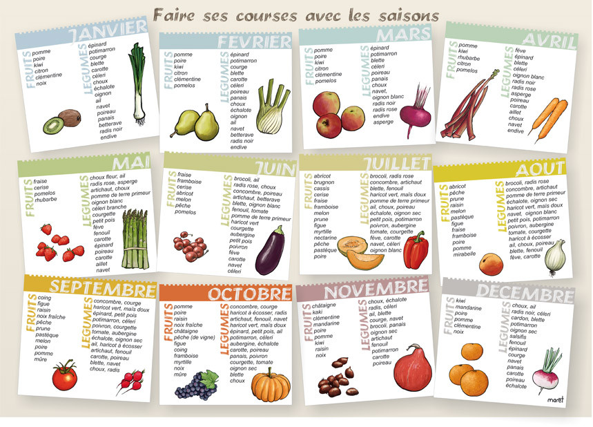 Calendrier annuel des fruits et légumes de saison