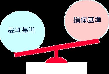 裁判基準と損保基準.png