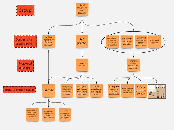 Affinity Diagram - Social Navigation and