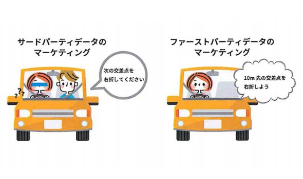 自分の車は自分の目で見て運転しなければ事故を起こしてしまうように、 デジタルマーケティングでも自社の顧客に関するデータは、自社で活用する必要がある。