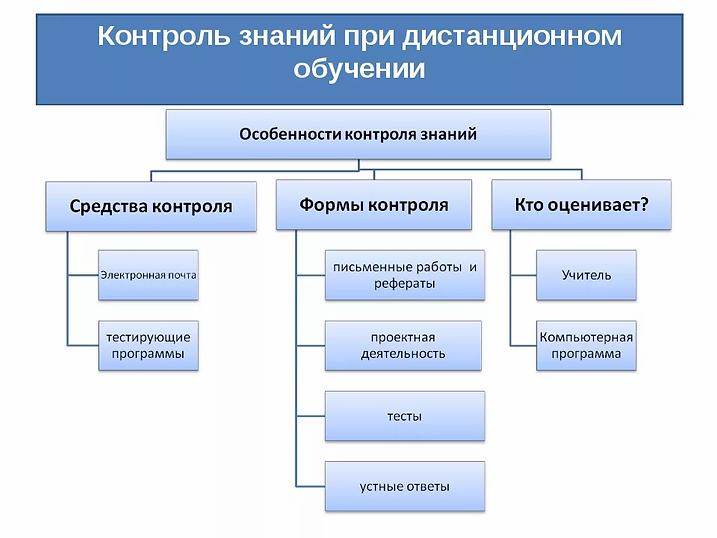 Контроль знаний при дистанционном обучен
