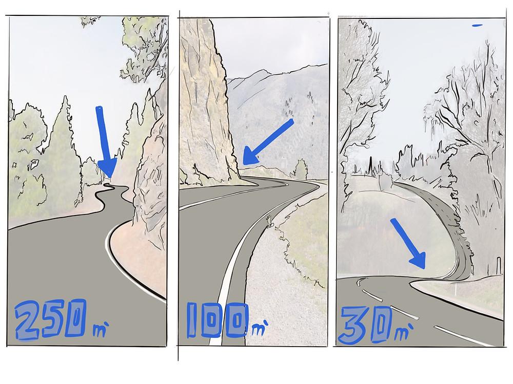 שלושה ציורים של כביש מפותל שנעלם במרחקים שונים מעבקר לקצה טווח הראיה