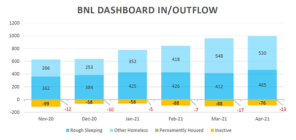 April 2021 - By-Name List - Inflow-Outfl