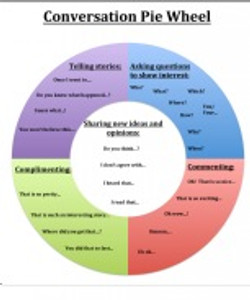 conversation chart