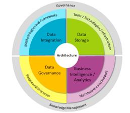 data_mgmt_framework.png