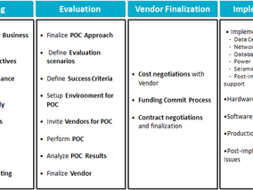 White Paper: Evaluating and implementing the 'Right' BI Appliance for your organization