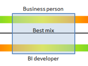 Why dont I find good BI Business Analysts?